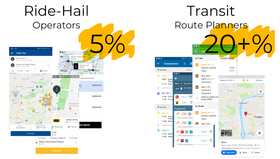 Comparison of ride-hail operators and transit route planners