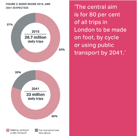 London Mayor's Transport Strategy Figure