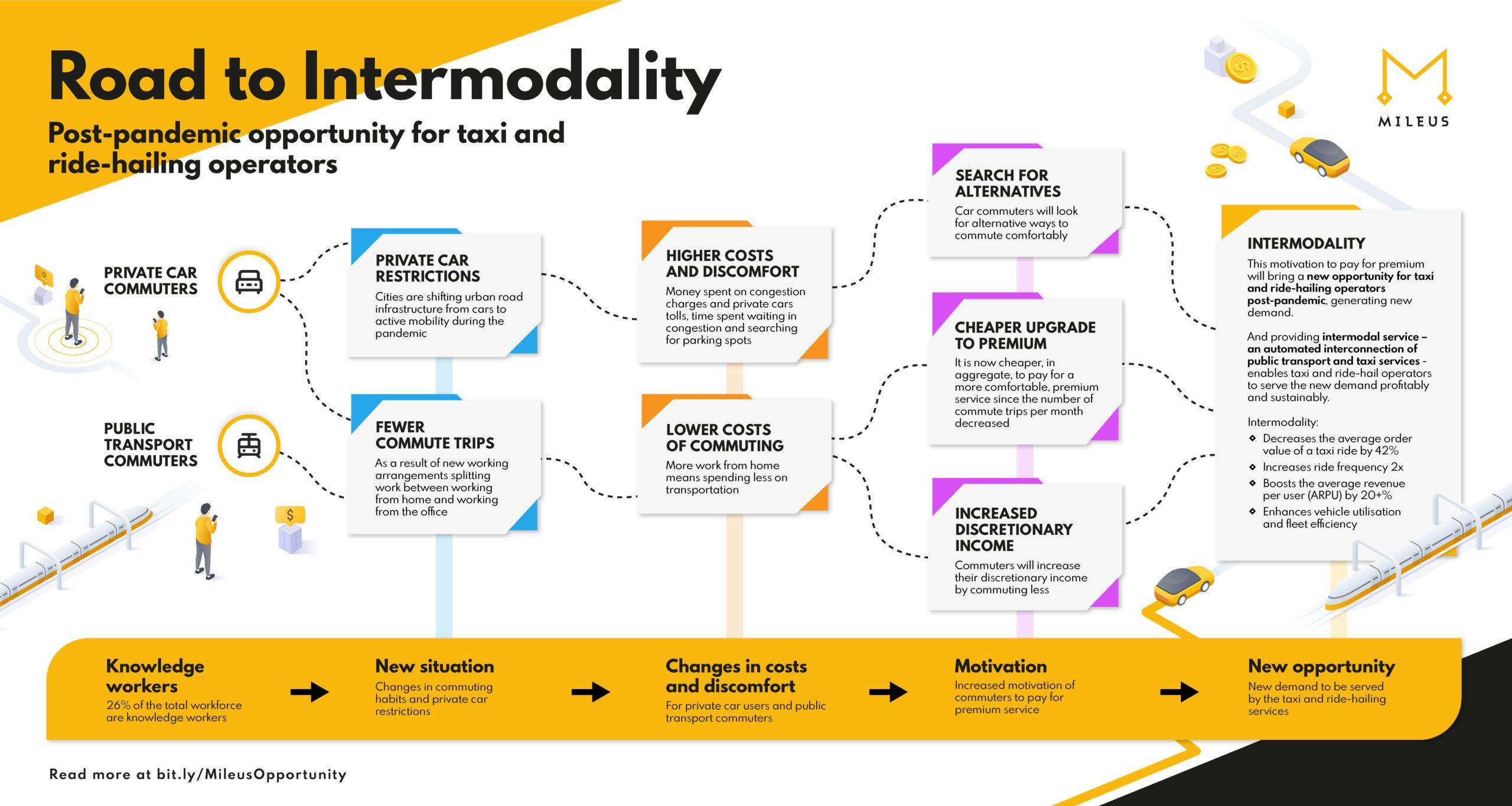 Road to Intermodality